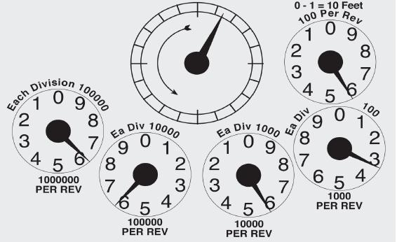 Gas Dial Read 2